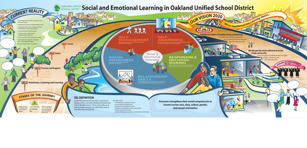 Concept Chart, Vision Map - Oakland Unified School District